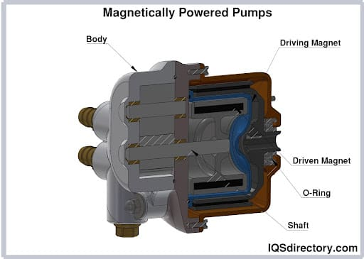 Magnetically Powered Pumps