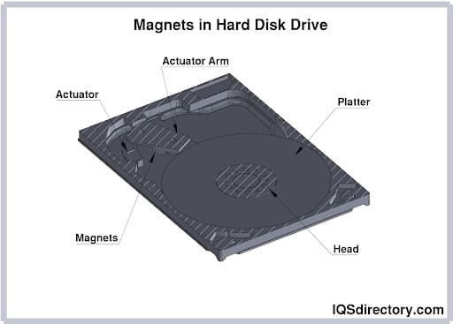 Magnets in Hard Disk Drive