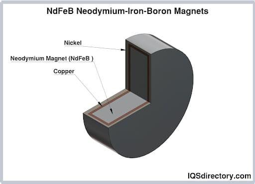 NdFeB Neodymium-Iron-Boron Magnets